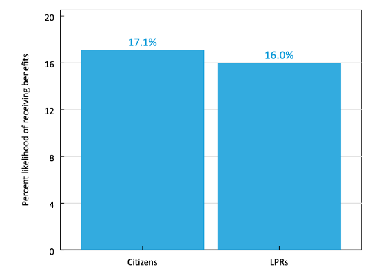 Bar chart indicating that the probability of benefit usage in a month for citizens is 17.1% and for LPRs is 16.0%.