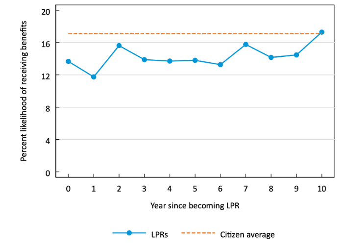Line graph indicating an LPR's percent likelihood of receiving benefits over time. At year 0 it is 13 percent, Year 1 11 percent, Year 2 15 percent, Years 3 to 6 about 13 percent, Year 7 15 percent, Years 8 and 9 about 14 percent, and year 10 about 17 percent. For comparison the citizen average is 17 percent.
