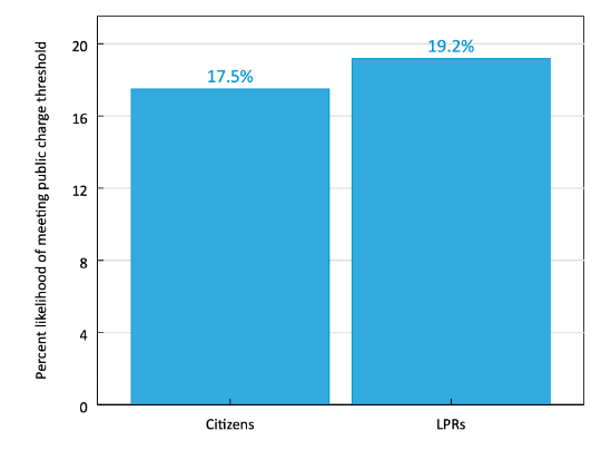 Bar chart indicating that the average likelihood of meeting the public charge threshold is 17.5% for Citizens and 19.2% for LPRs.