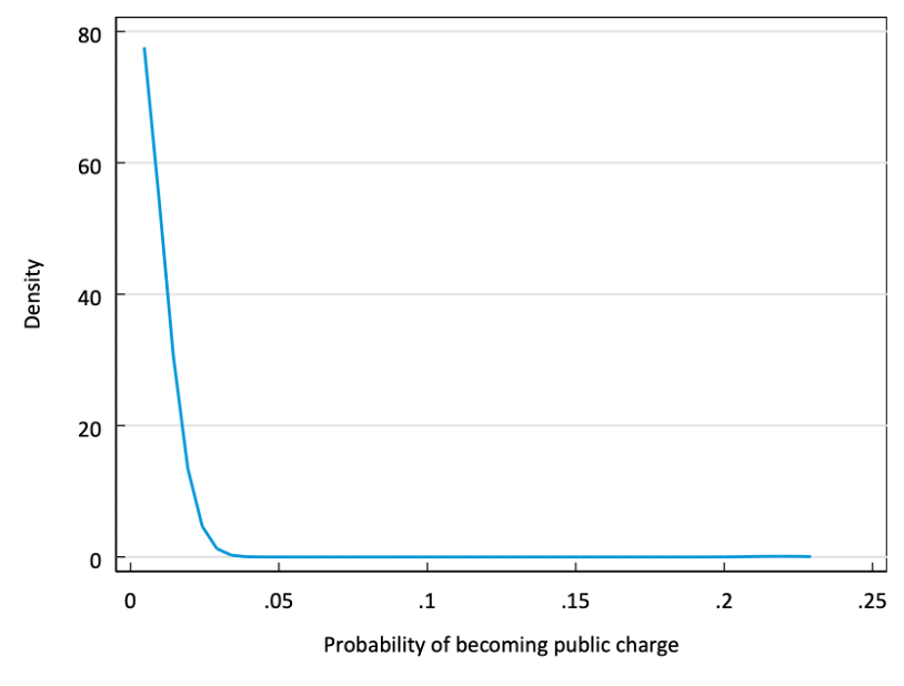 line chart indicating that density of the probability of becoming a public charge is consistently zero at probabilities of 0, 0.05, 0.1, 0.15, 0.2, 0.25